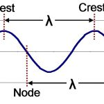 محاسبه فاصله تحت پوشش امواج